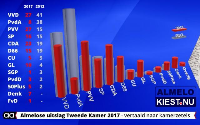 Uitslag Almelo TK 2017 vertaald naar kamerzetels